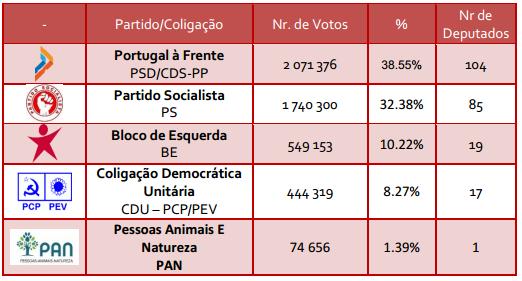 Eleicoes2015_ComDeputados