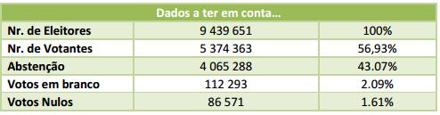 Eleicoes2015_DadosATerEmConta