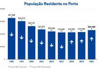 """Dados preliminares dos """"Censos 2021"""" confirmam tendência de crescimento da população do Porto, que regista… 231.962 habitantes"""